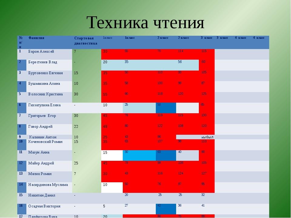 Техника чтения № п/п Фамилия Стартовая диагностика 1класс 1класс 2 класс 2 кл...
