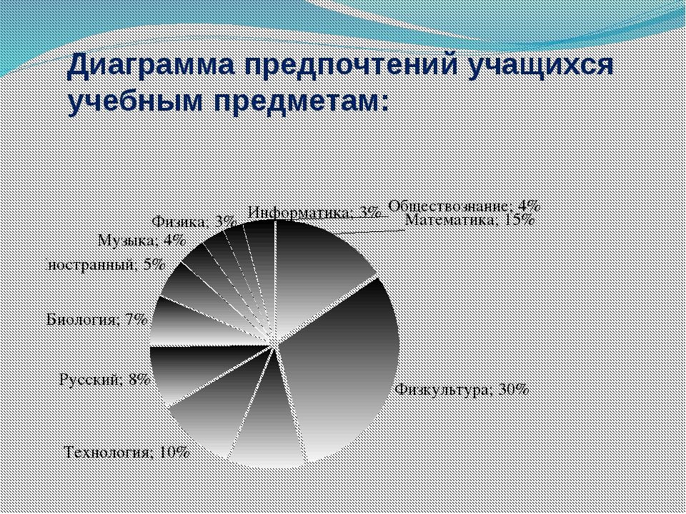 Диаграмма предпочтений учащихся учебным предметам:
