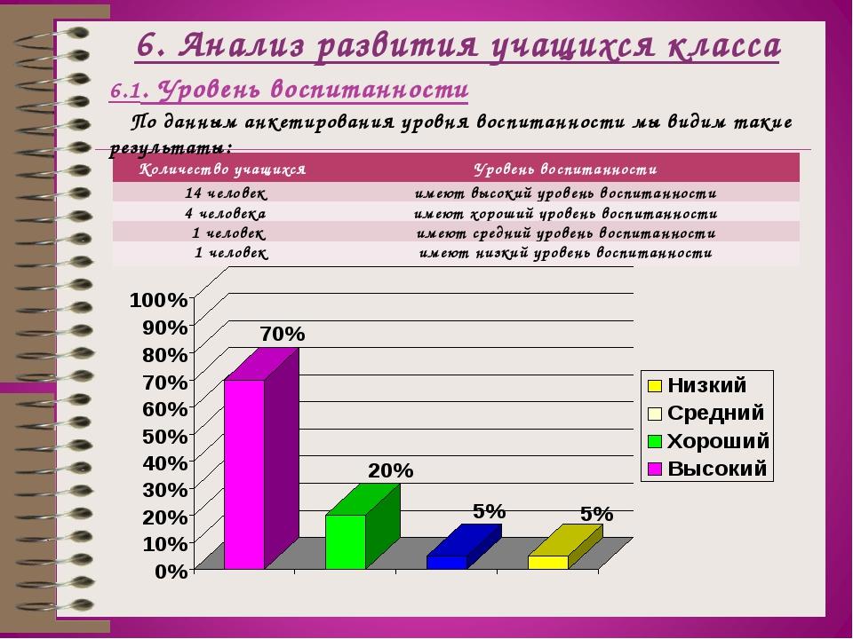 6. Анализ развития учащихся класса 6.1. Уровень воспитанности По данным анкет...