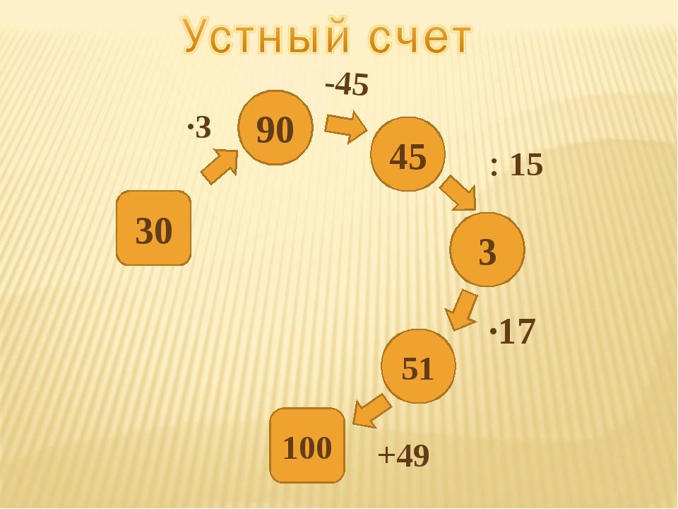 3 90 45 51 30 100 ∙3  15 ∙17 -45 +49 3