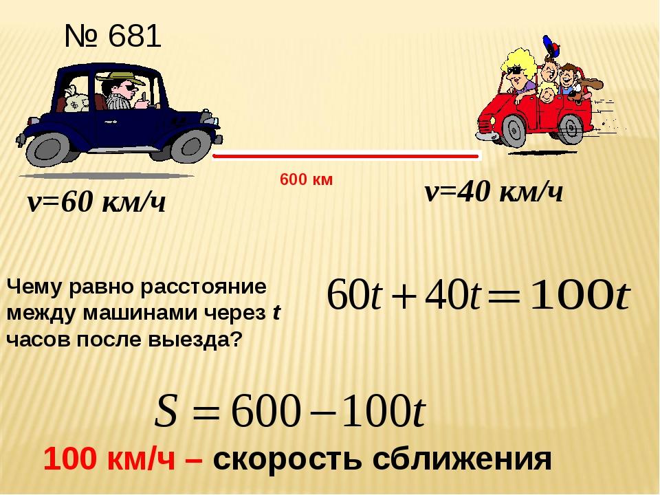 № 681 600 км v=60 км/ч v=40 км/ч Чему равно расстояние между машинами через t...