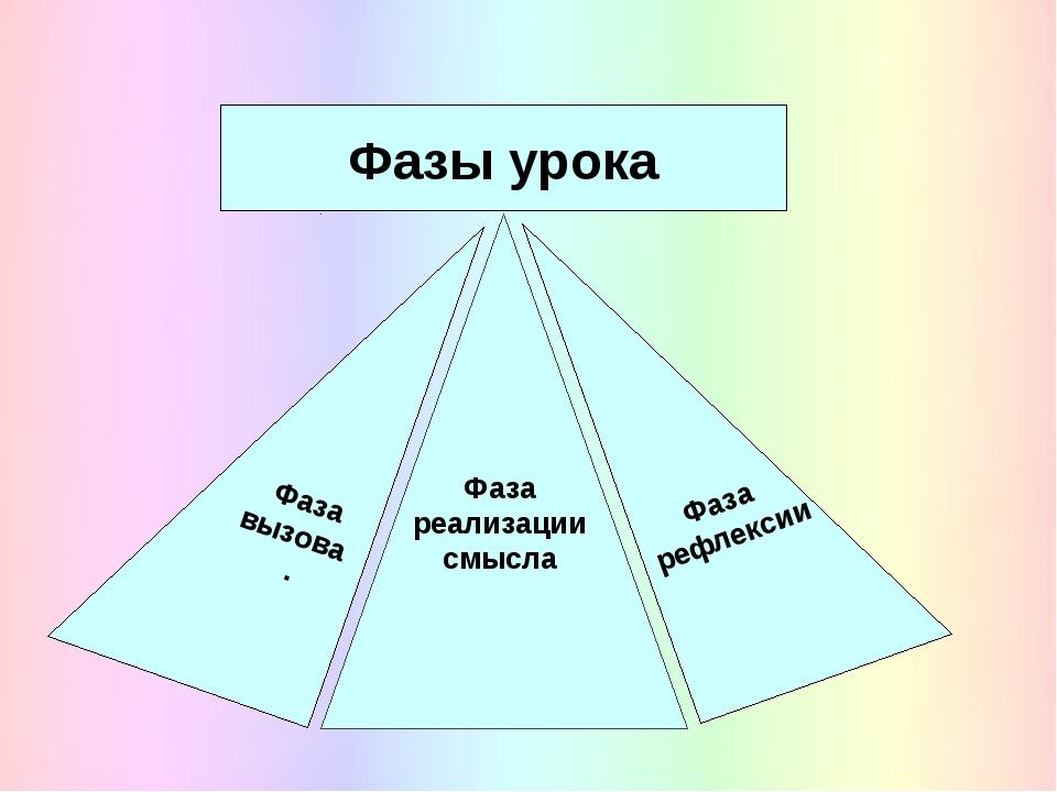 Фаза рефлексии Фаза реализации смысла Фаза вызова . Фазы урока