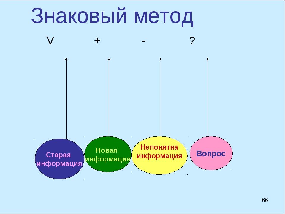 Знаковый метод Старая информация Вопрос Непонятна информация Новая информация...