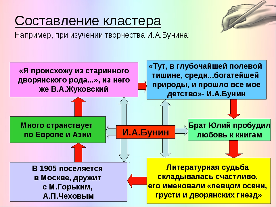 Составление кластера Например, при изучении творчества И.А.Бунина: И.А.Бунин...