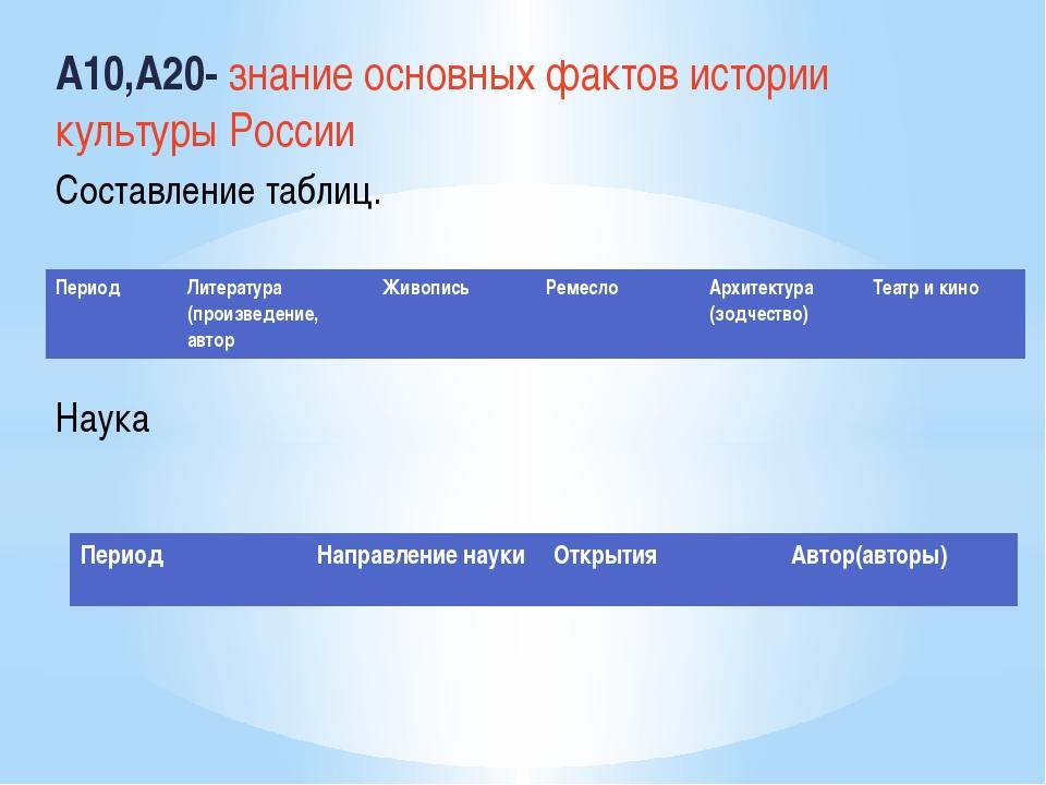 А10,А20- знание основных фактов истории культуры России Составление таблиц....
