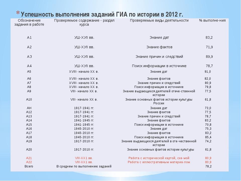 Успешность выполнения заданий ГИА по истории в 2012 г. Обозначение задания в...