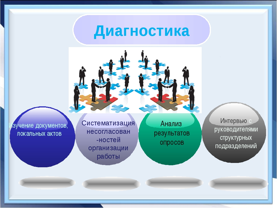 Диагностика Изучение документов, локальных актов Систематизация несогласован...