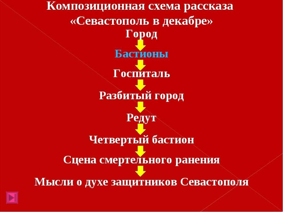 Композиционная схема рассказа «Севастополь в декабре» Город Бастионы Госпитал...