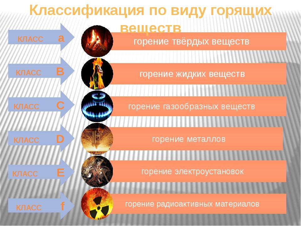 КЛАСС а КЛАСС B КЛАСС C КЛАСС D КЛАСС E КЛАСС f Классификация по виду горящих...