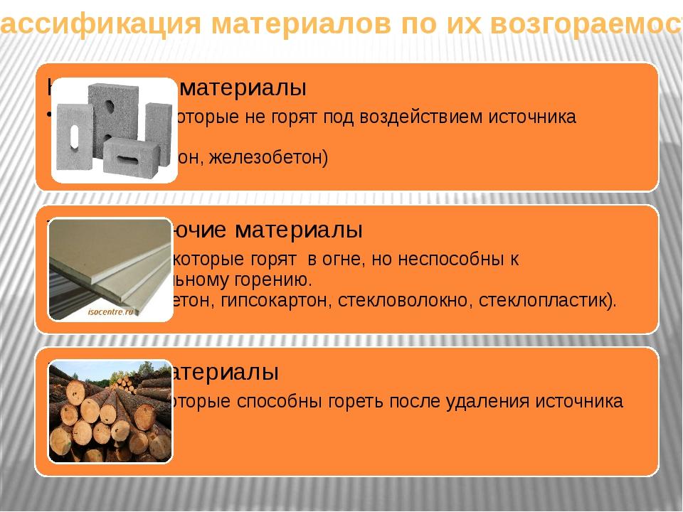 Классификация материалов по их возгораемости