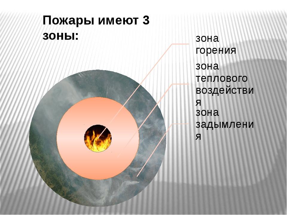 Пожары имеют 3 зоны:
