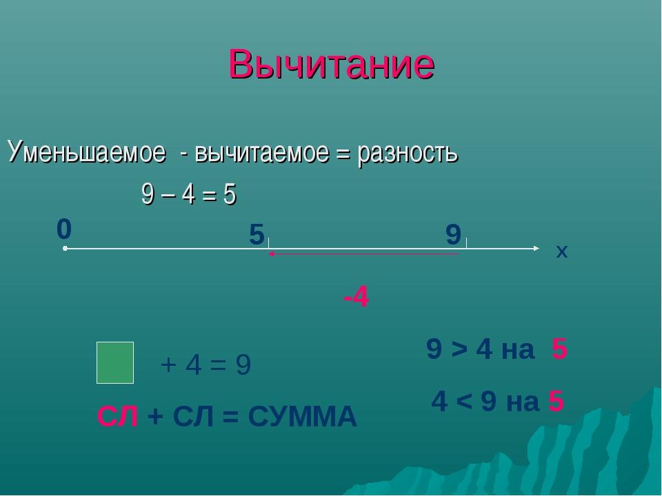 Вычитание Уменьшаемое - вычитаемое = разность 9 – 4 = 5 0 Х 9 5 -4 + 4 = 9 СЛ...