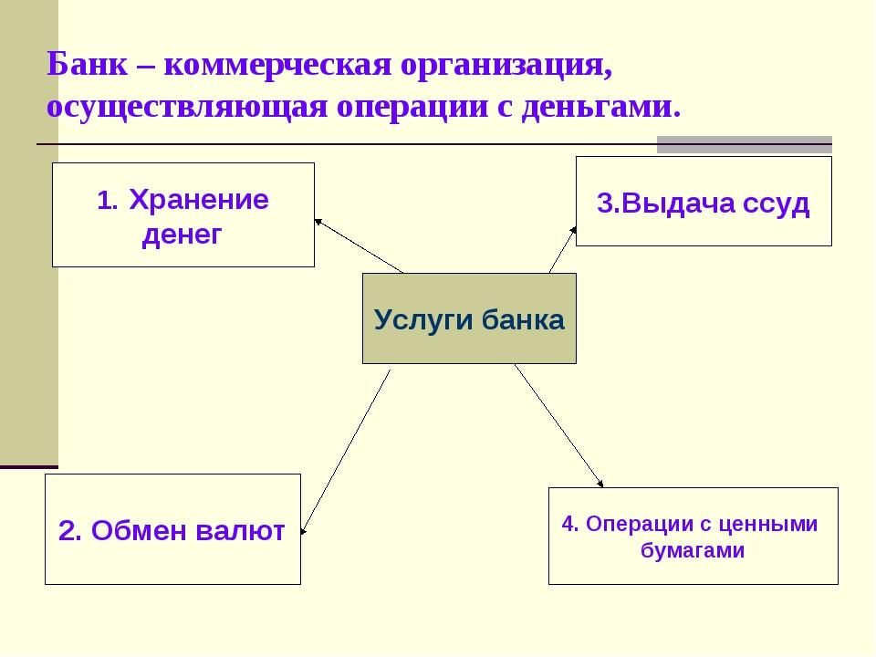 Банк – коммерческая организация, осуществляющая операции с деньгами. Услуги б...