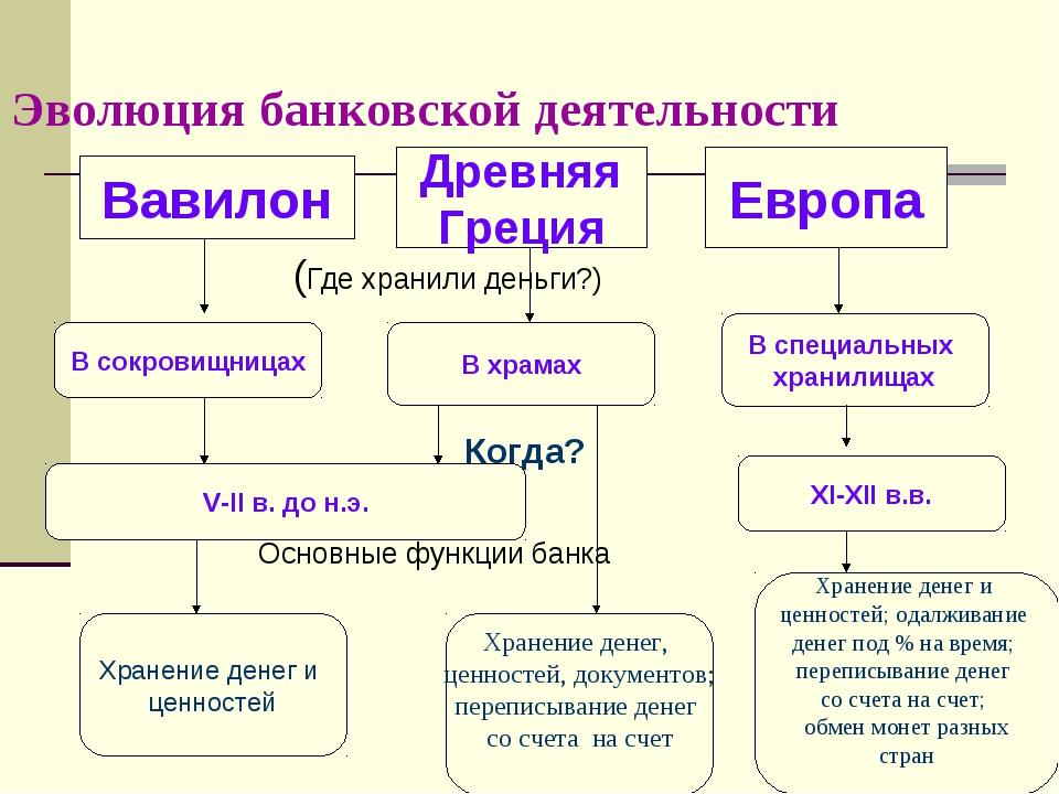 Эволюция банковской деятельности (Где хранили деньги?) Основные функции банка...