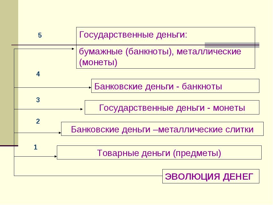 ЭВОЛЮЦИЯ ДЕНЕГ Товарные деньги (предметы) Банковские деньги –металлические сл...