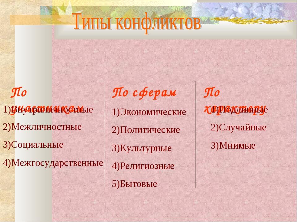 По участникам По сферам По характеру Внутриличностные 2)Межличностные 3)Социа...