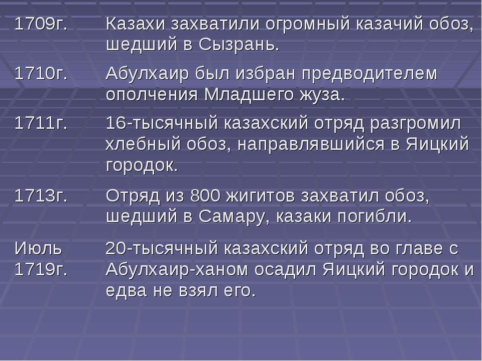 1709г.Казахи захватили огромный казачий обоз, шедший в Сызрань. 1710г.Абулх...