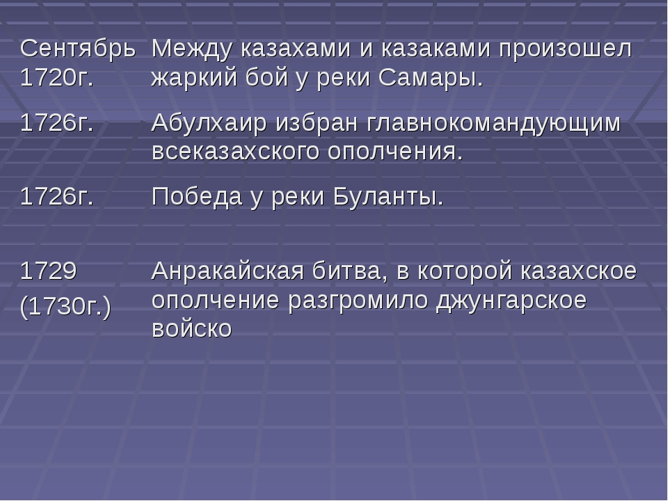 Сентябрь 1720г.Между казахами и казаками произошел жаркий бой у реки Самары....