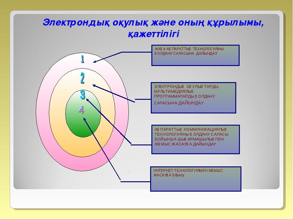 Электрондық оқулық және оның құрылымы, қажеттілігі