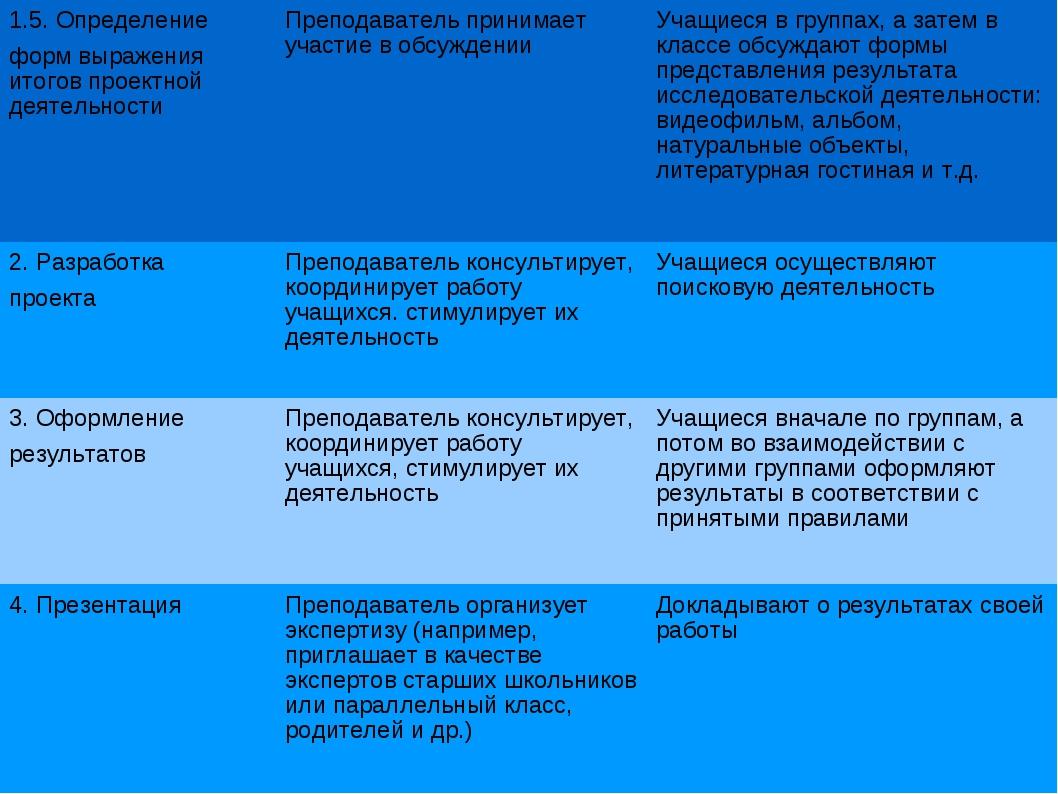 1.5. Определение форм выражения итогов проектной деятельности  Преподавател...