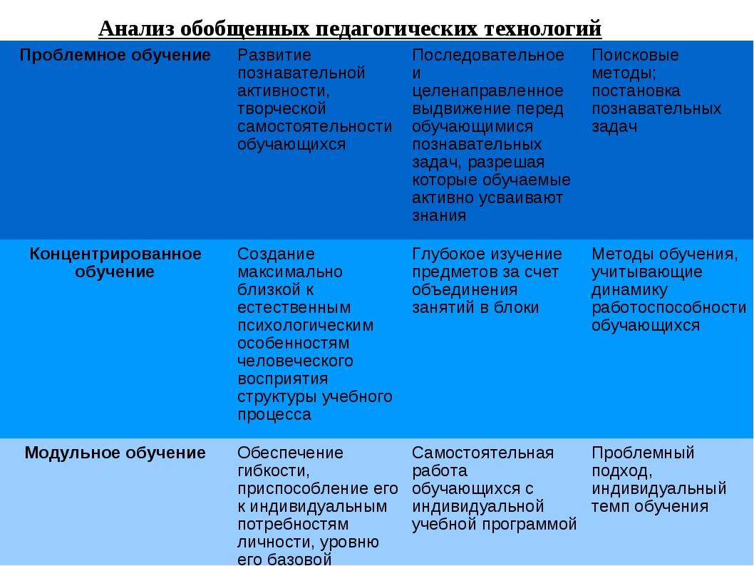 Анализ обобщенных педагогических технологий Проблемное обучениеРазвитие позн...