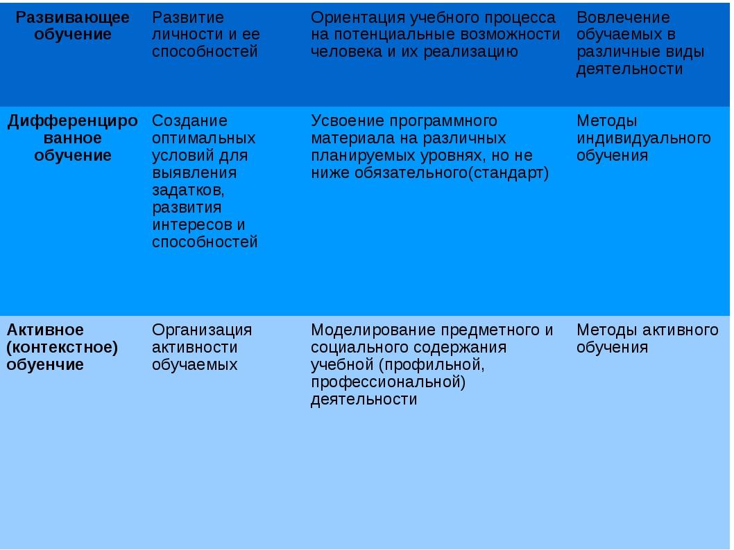 Развивающее обучениеРазвитие личности и ее способностейОриентация учебного...
