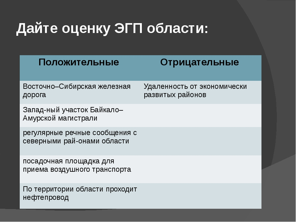 Дайте оценку ЭГП области: Положительные Отрицательные Восточно–Сибирская желе...