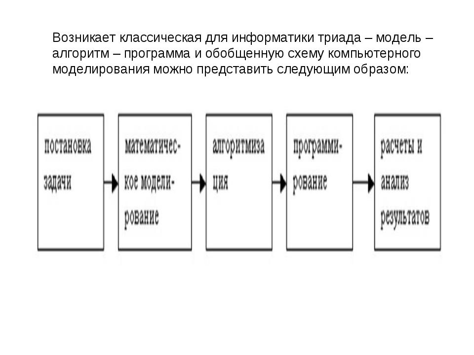 Возникает классическая для информатики триада – модель – алгоритм – программа...