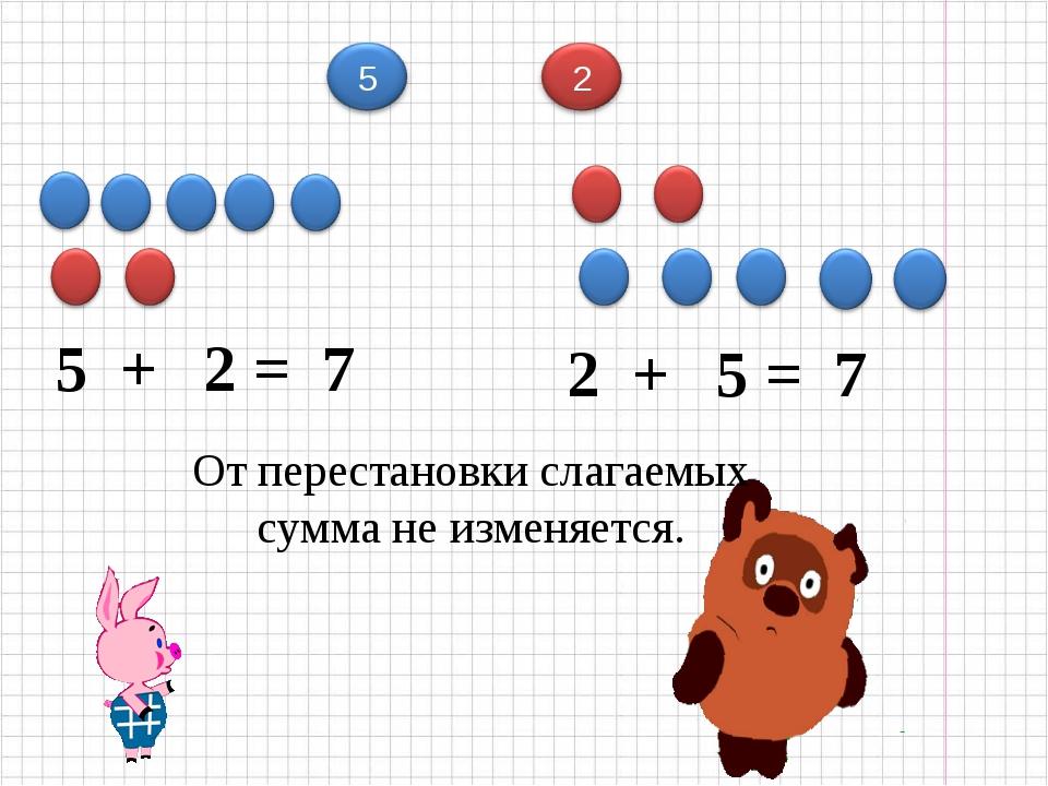 5 + 2 = 7 2 + 5 = 7 От перестановки слагаемых сумма не изменяется.