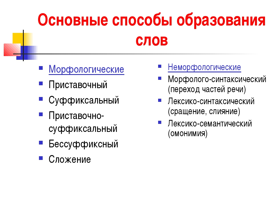 Основные способы образования слов Морфологические Приставочный Суффиксальный...
