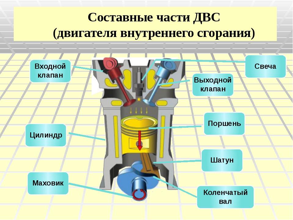есть картинка теплового двигателя они занимают