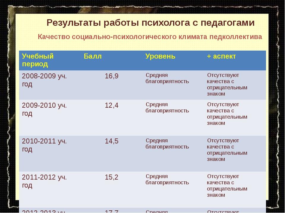 Результаты работы психолога с педагогами Качество социально-психологического...
