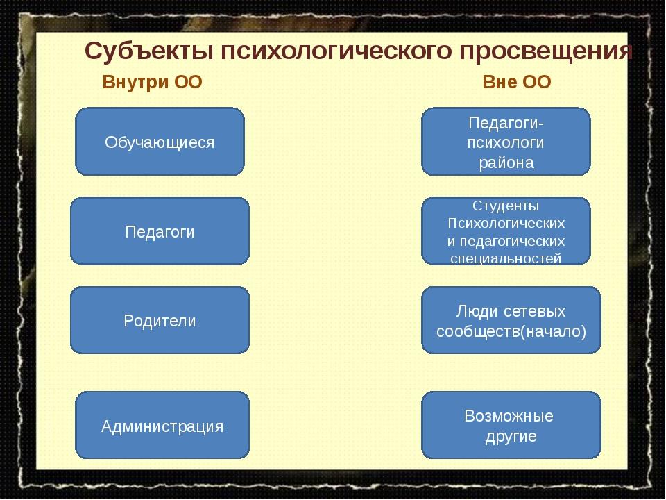 Субъекты психологического просвещения Педагоги Администрация Родители Обучающ...