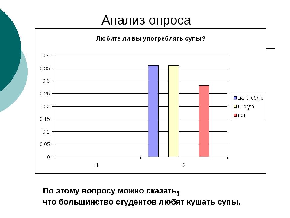 Анализ опроса По этому вопросу можно сказать, что большинство студентов любят...