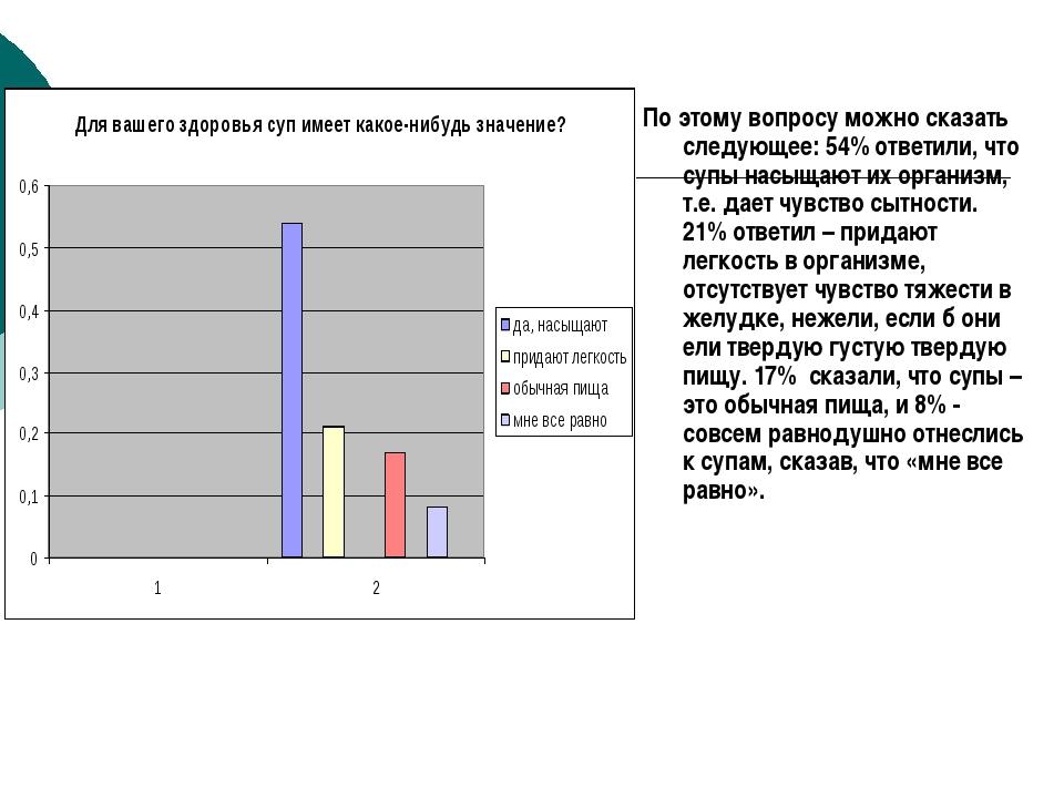 По этому вопросу можно сказать следующее: 54% ответили, что супы насыщают их...