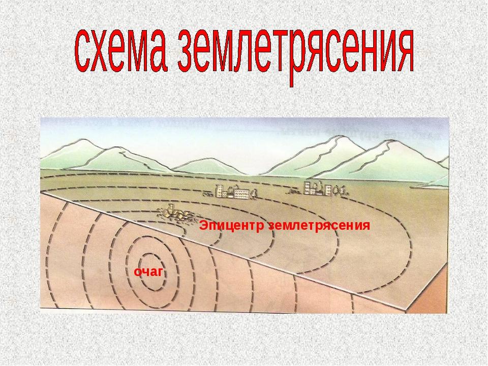очаг Эпицентр землетрясения