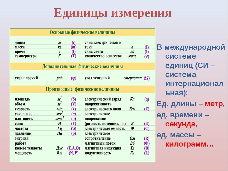 Единицы измерения В международной системе единиц (СИ – система интернациональ...