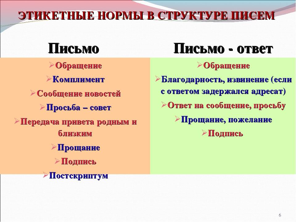 * ЭТИКЕТНЫЕ НОРМЫ В СТРУКТУРЕ ПИСЕМ Письмо Письмо - ответ Обращение Комплиме...