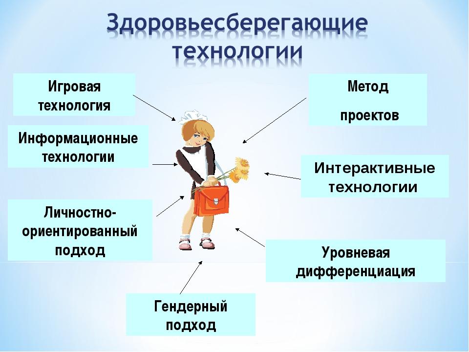 Игровая технология Метод проектов Информационные технологии Личностно-ориенти...
