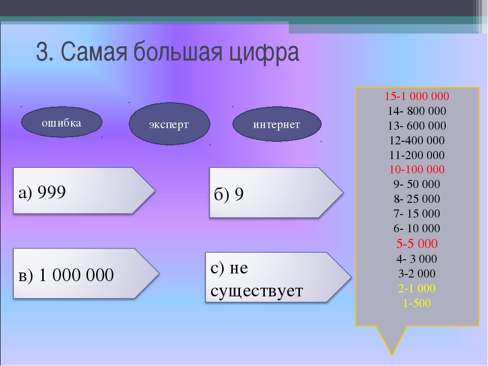 3. Самая большая цифра 15-1 000 000 14- 800 000 13- 600 000 12-400 000 11-20...