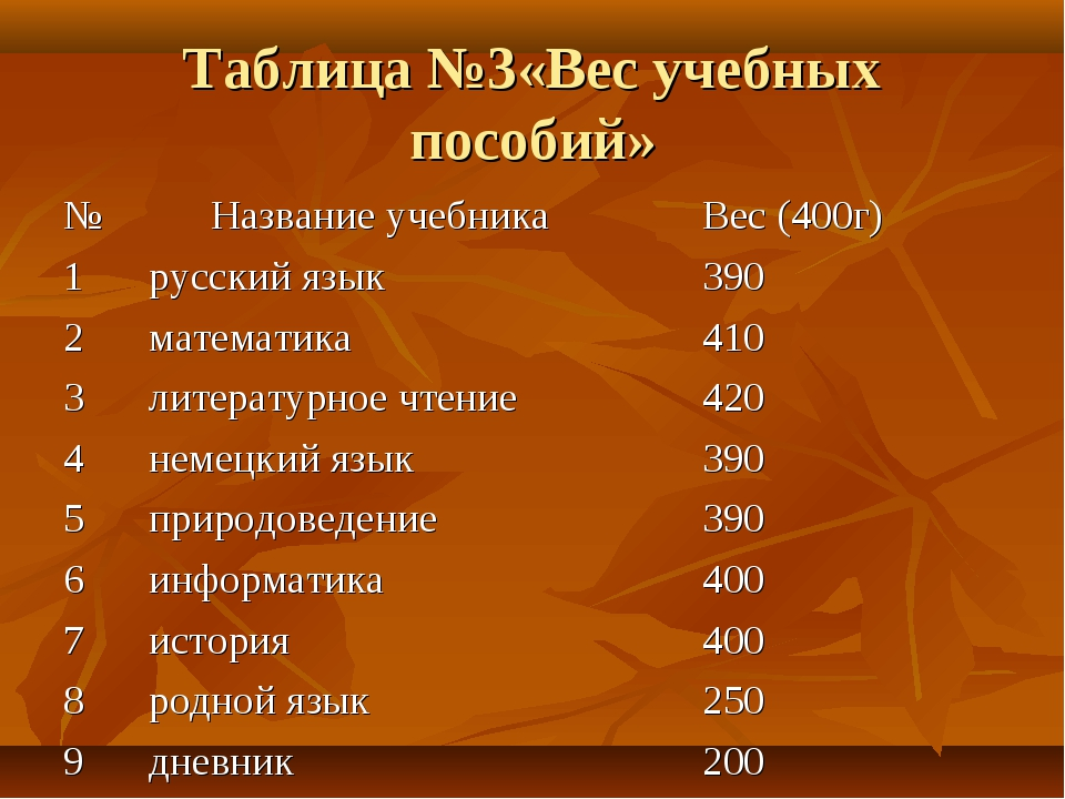 Таблица №3«Вес учебных пособий» № Название учебника Вес (400г) 1русский яз...