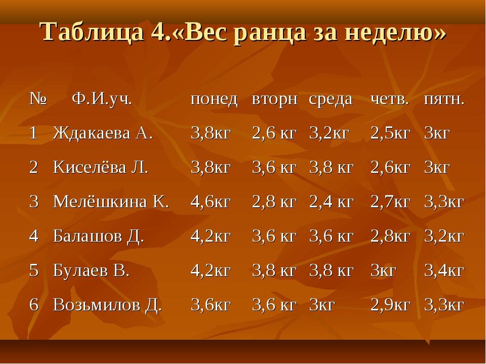 Таблица 4.«Вес ранца за неделю» № Ф.И.уч.понедвторнсредачетв.пятн. 1Жд...