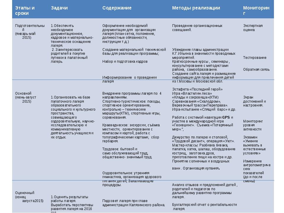 Этапы и сроки Задачи Содержание Методы реализации Мониторинг Подготовите...