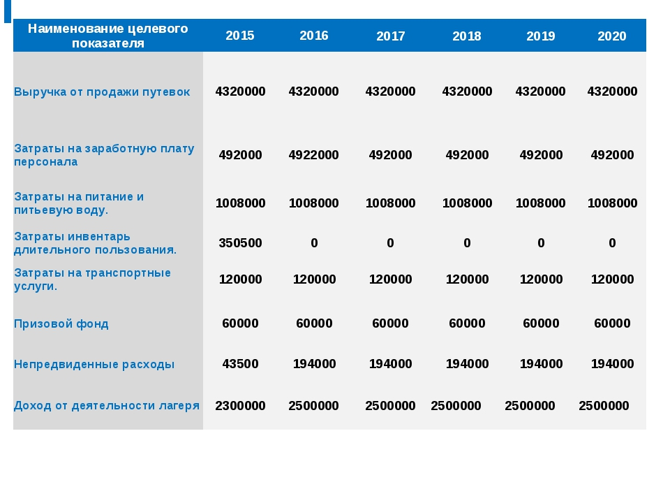Показатели развития сферы туризма Вологодской области Наименование целевого п...