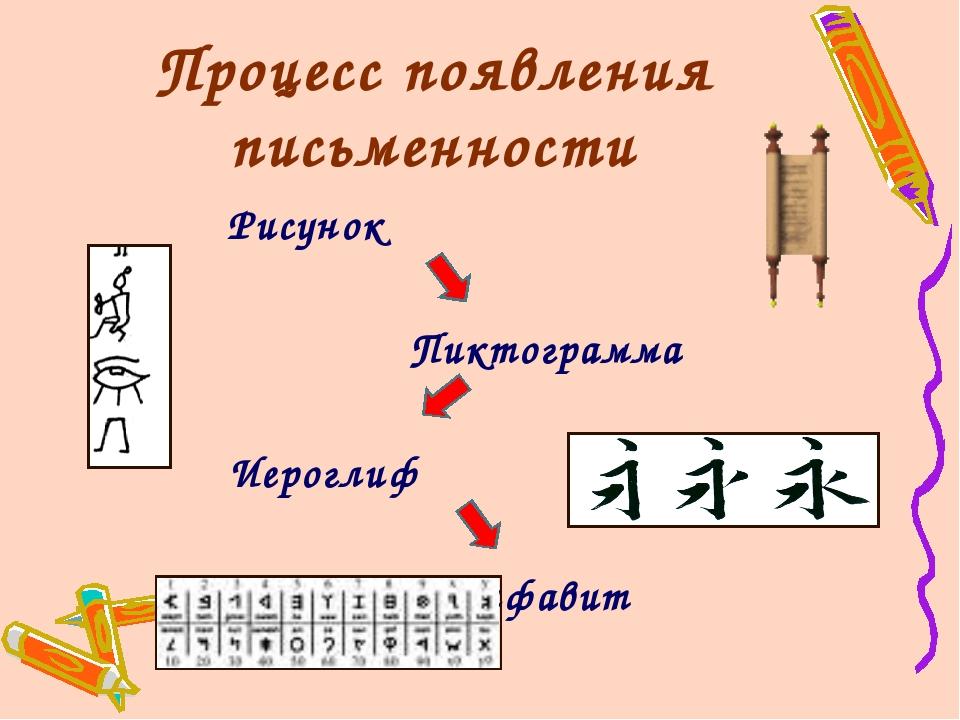Процесс появления письменности Рисунок Пиктограмма Иероглиф Алфавит
