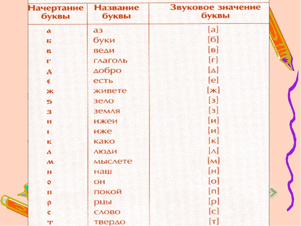 Славянский алфавит первоначально состоял из 43 букв, близких по написанию гре...