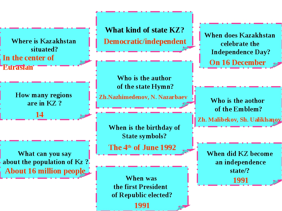 Where is Kazakhstan situated? What kind of state KZ? When does Kazakhstan cel...