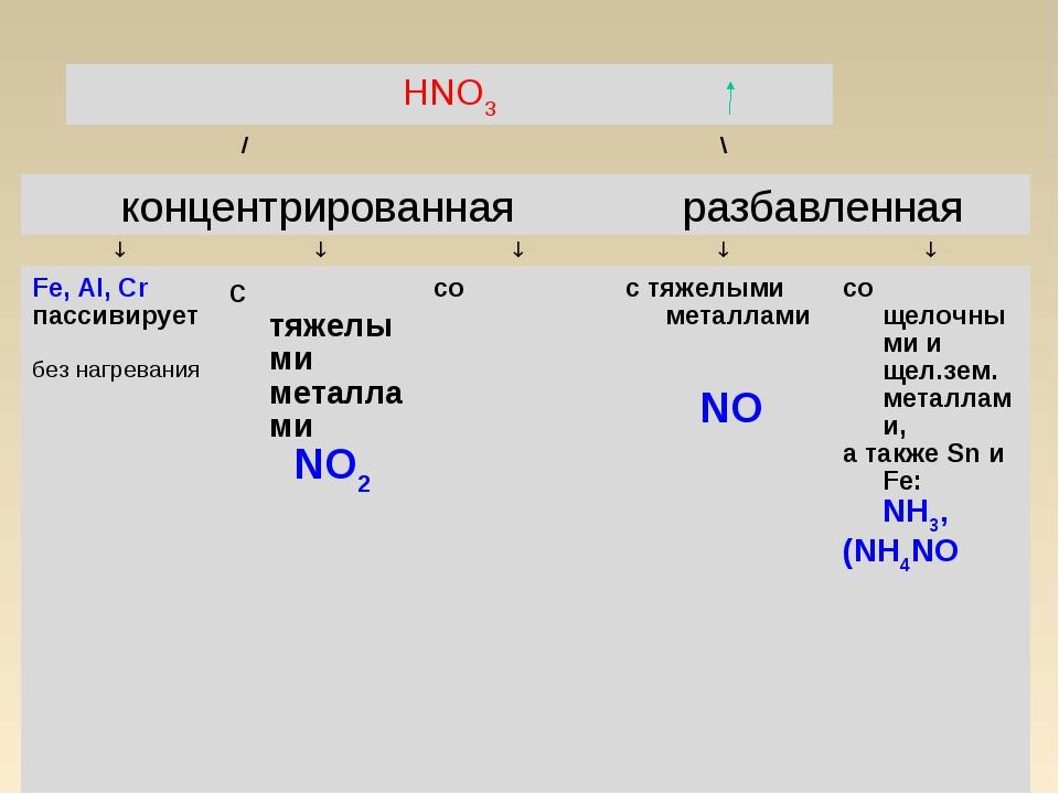 HNO3 /\ концентрированнаяразбавленная  Fe, Al, Cr пассив...