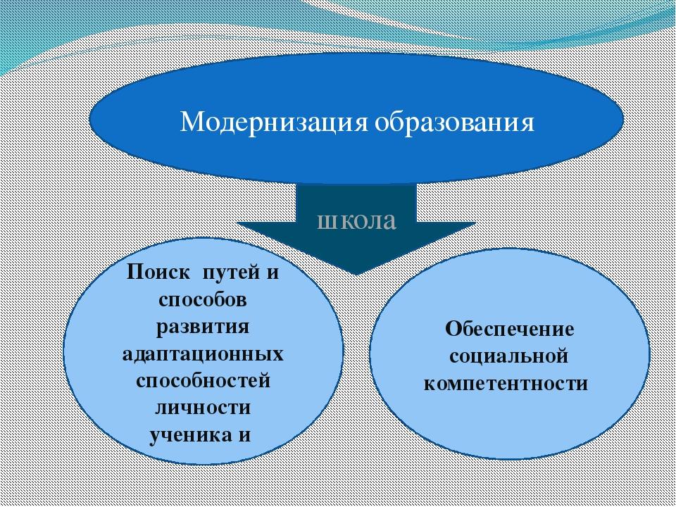 Модернизация образования школа Обеспечение социальной компетентности Поиск пу...