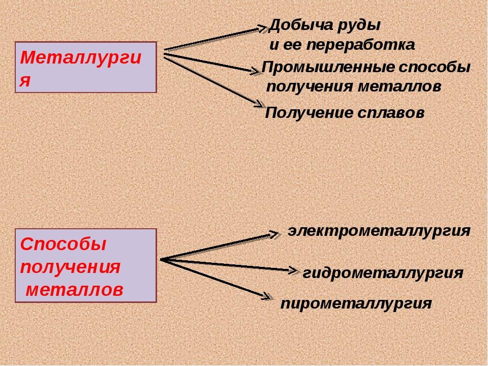 Металлургия Добыча руды и ее переработка Промышленные способы получения метал...
